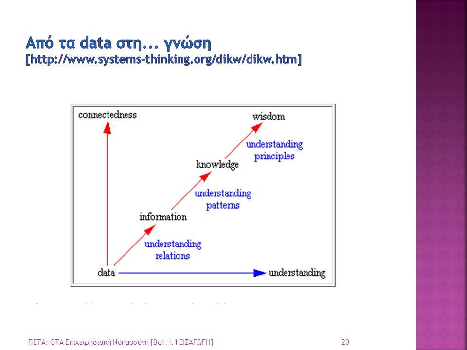 Από τα data στη. γνώση [http://www. systems-thinking. org/dikw/dikw